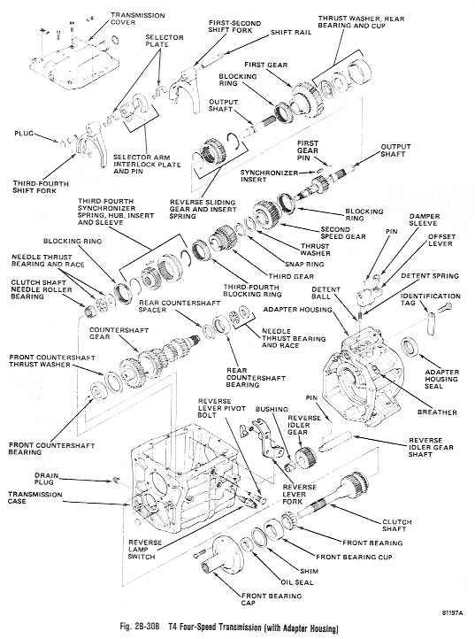 Transmissions Used