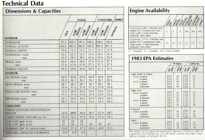 1983AMCEagleTechnicalData